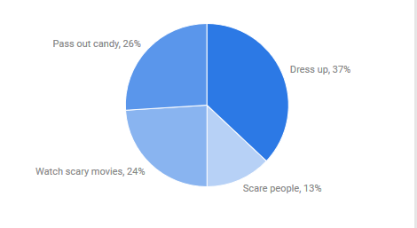 halloween-survey-results-what-do-you-like-to-do